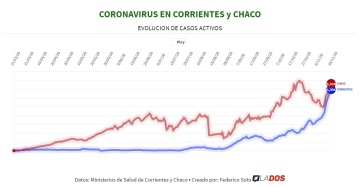 Coronavirus: Corrientes se aproxima a Chaco en casos activos tras 240 días de pandemia