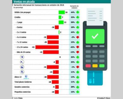 Ventas del Ahora 12 cayeron 30% por la suba del costo financiero total