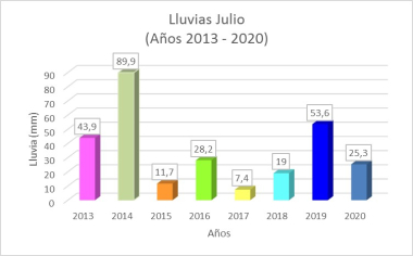3-8-2020-Lluvias-comparativ-julio-ICAA.jpg