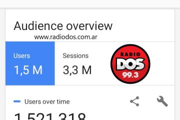 radio dos audiencia octubre