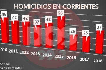 HOMICIDIOS EN CORRIENTES.jpg