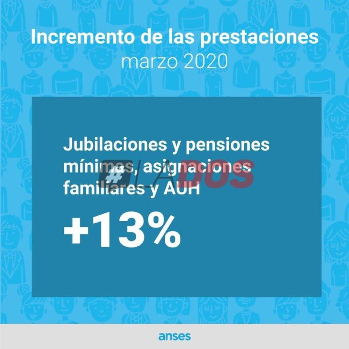 Anses: Detalles de los aumentos para jubilaciones, pensiones mínimas y beneficiarios de la AUH