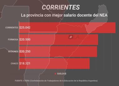Corrientes, entre las provincias con mejor salario docente del NEA copy