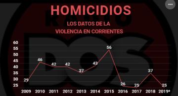 homicidios corrientes.png