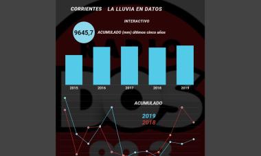 Interactivo: En Corrientes el 2019 fue más lluvioso de los últimos años