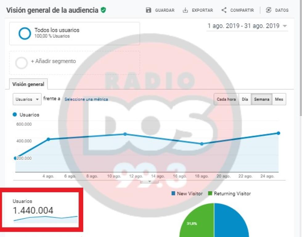 radio dos medio digital Corrientes